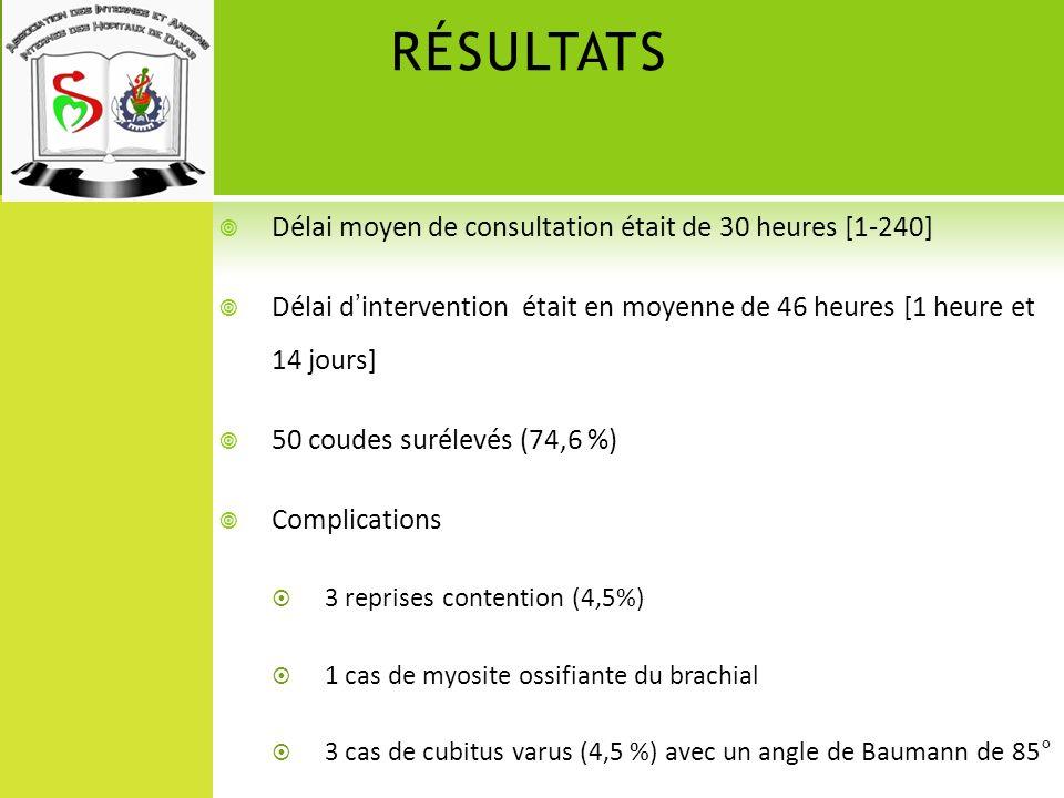 RÉSULTATS Délai moyen de consultation était de 30 heures [1-240]